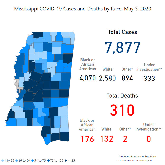 Cases continue to rise as the state begins to reopen (COVID-19 Mississippi/Jackson update 5/4/20)